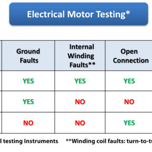 MOTOR GENIE and Megohmmeter Comparison Chart