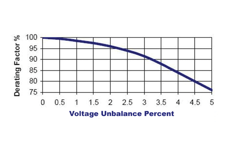 tech-tip-1-2016 Voltage Unbalance